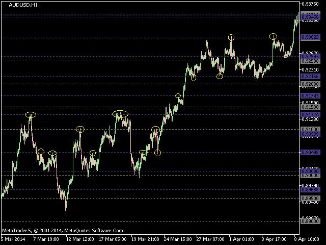 Levels on Chart