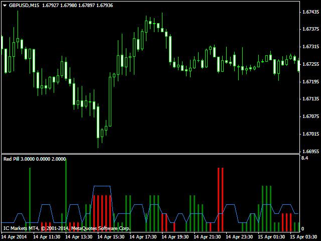 Forex order flow indicator mt4