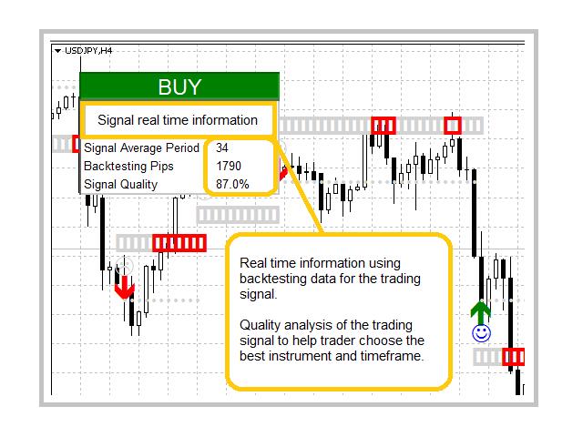 Ocean indicators trading