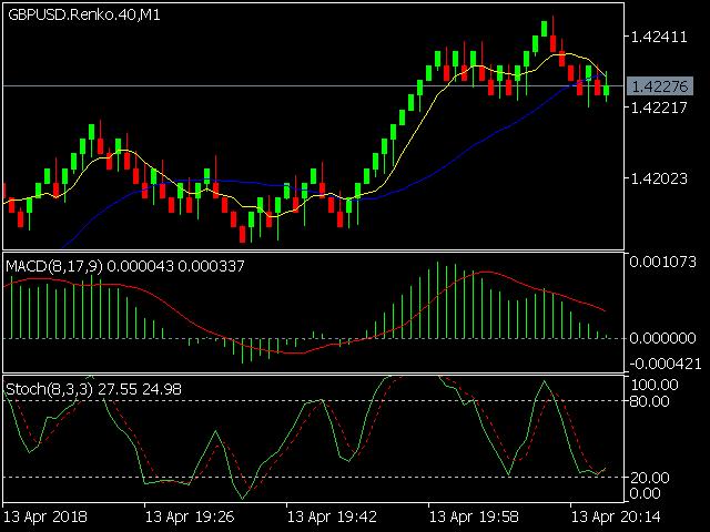 Buy the 'Renko chart generator' Trading Utility for