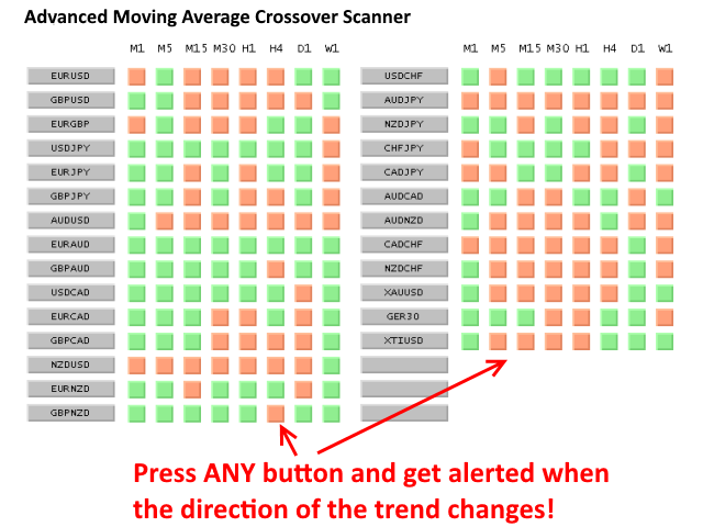 Download the 'Advanced Moving Average Crossover Scanner FREE