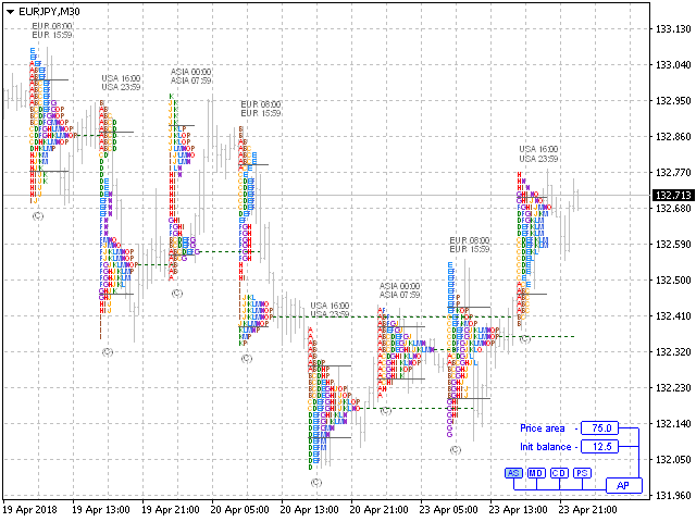 Buy the 'AnyProfile MT4' Technical Indicator for MetaTrader 4 in