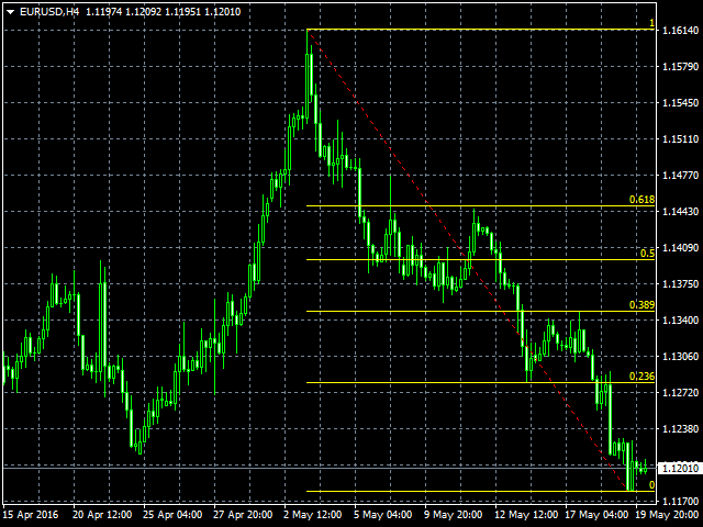 Buy the 'Automatic fibonacci with alerts' Technical Indicator for MetaTrader 4 in MetaTrader Market