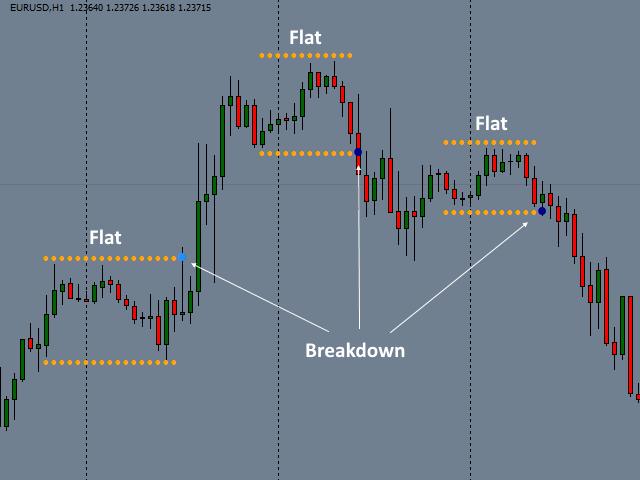 Breakdown Flat MT5