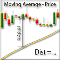 Distance between price and moving average