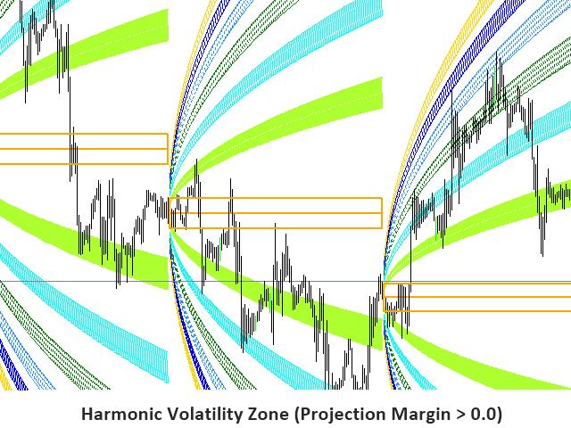 Harmonic Volatility Indicator MT4