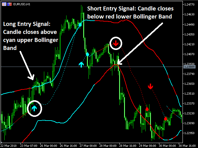 Bollinger Bands Trading Strategies Put To The Test
