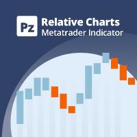 PZ Relative Charts