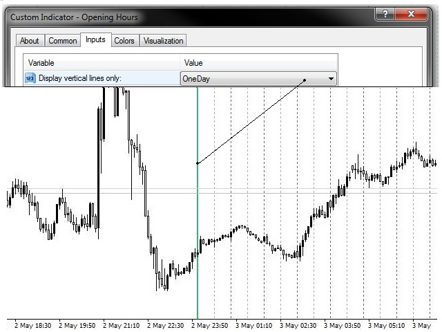 Download The Opening Hours Vertical Levels Technical Indicator