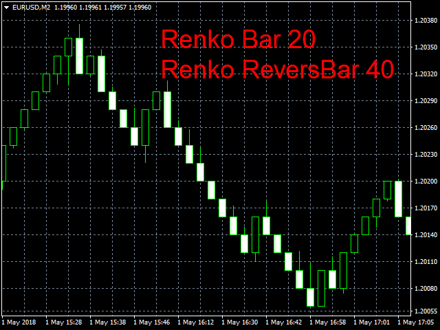 Renko One ReversBar Demo