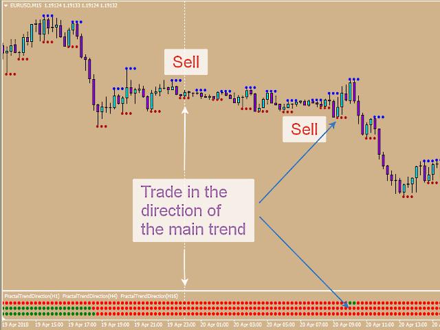 Fractal Trend Direction MT5