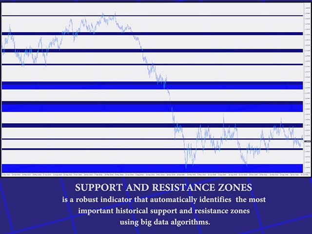 Buy The Support And Resistance Zones Technical Indicator For