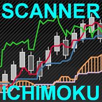 Ichimoku Market Scanner EA
