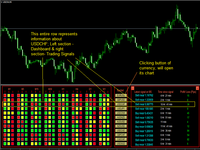 Professional Dashboard and Trading Signals