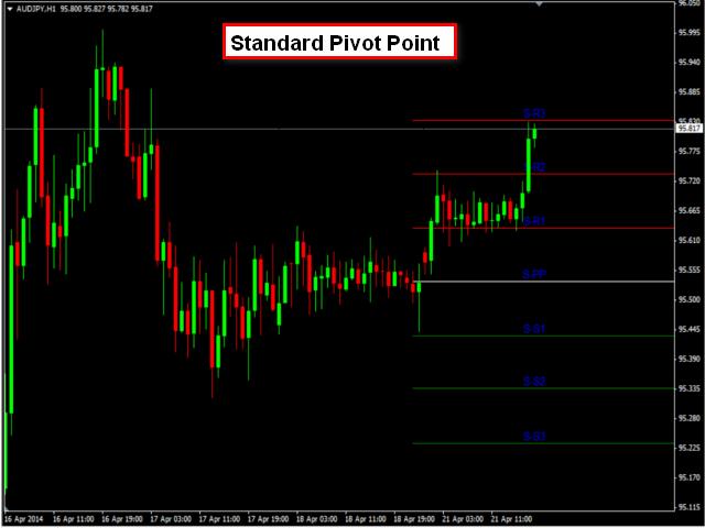 Deluxe Pivot Point Plotter
