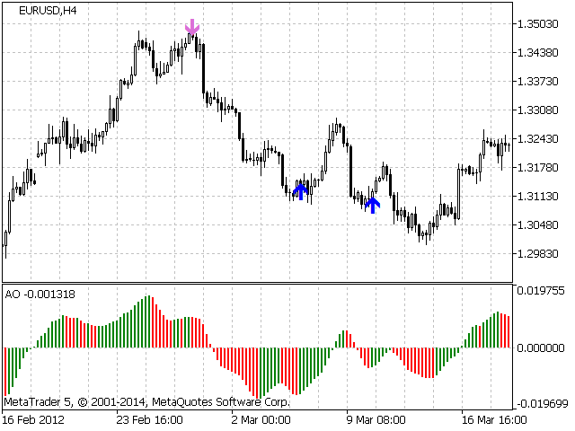 Divergence Awesome Oscillator