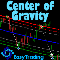EasyTrading Center of Gravity