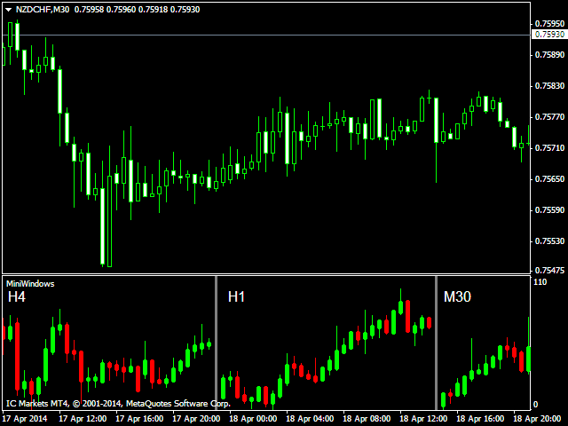 Mini Windows AUDUSD