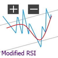 Modified RSI