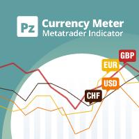 PZ Currency Meter