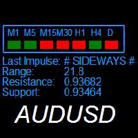 Sideways Alert AUDUSD