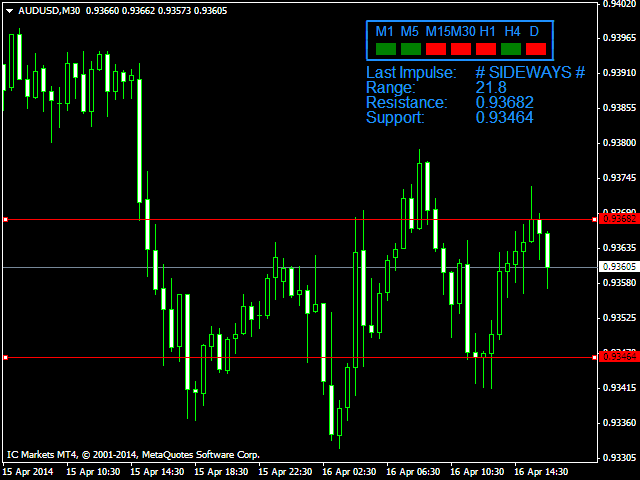 Download the 'Sideways Alert AUDUSD' Technical Indicator