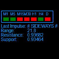 Sideways Alert MT5
