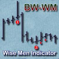 Wise Men Indicator