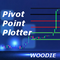 Woodie Pivot Point Plotter