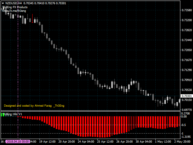 Fast Scalping Th3Eng