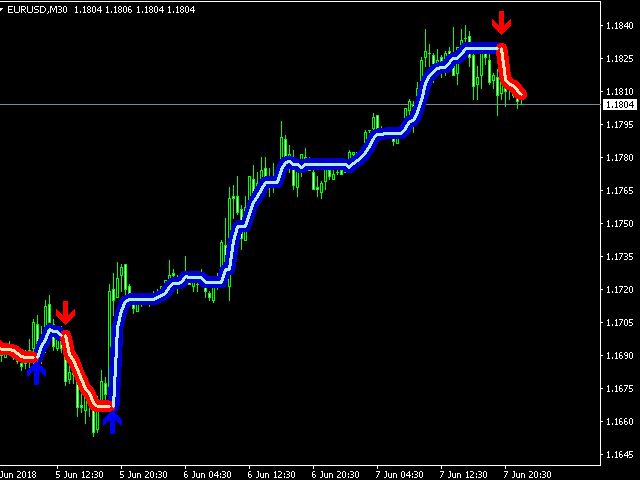Forex Gump Scalping