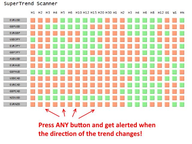 SuperTrend Scanner MT5