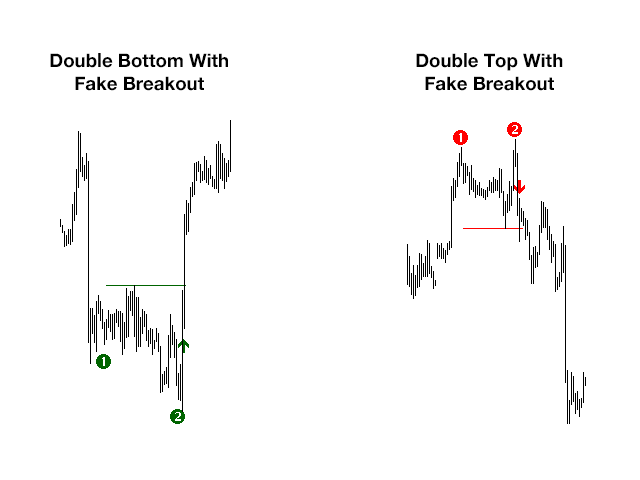 Ultimate Double Top Bottom Reversal Indicator MT5