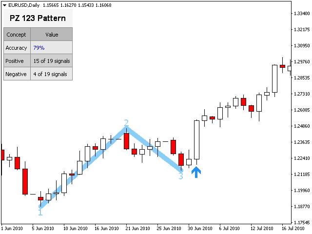 123 pattern forex mq4
