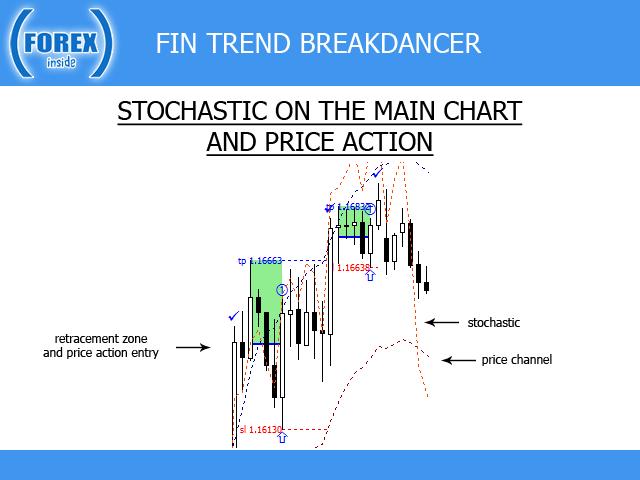 FIN Trend BreakDancer MT5