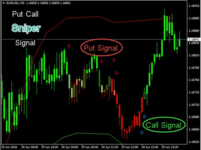 Buy the 'PutCall Sniper Signal' Technical Indicator for