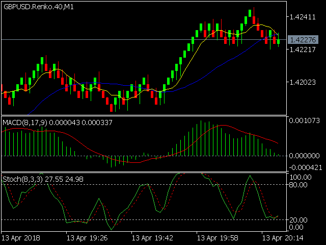 Download the 'Renko chart generator DEMO' Trading Utility for