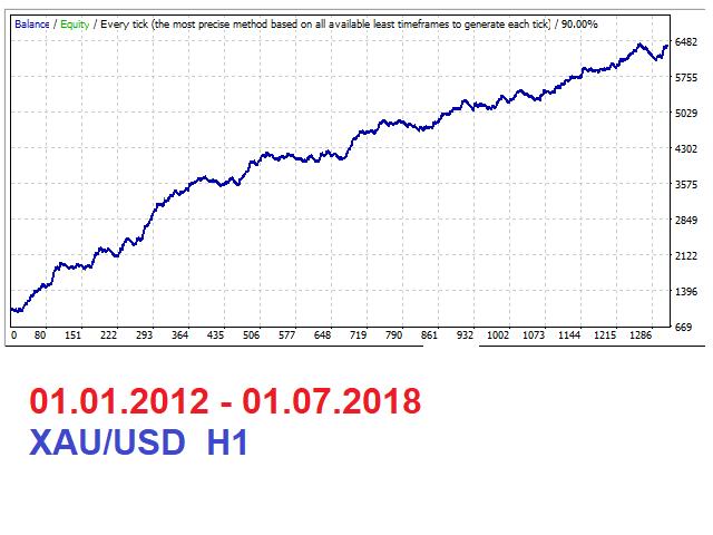 Zigzag Trading System