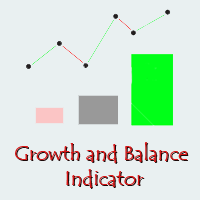 Growth and Balance indicator