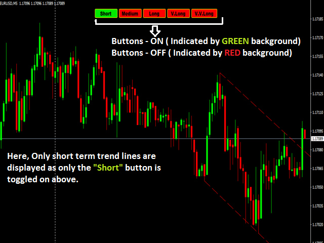 Auto Trend Liner chart patterns free version