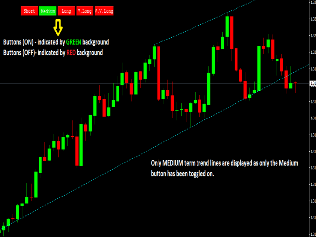 Auto Trend Liner Displaying chart patterns