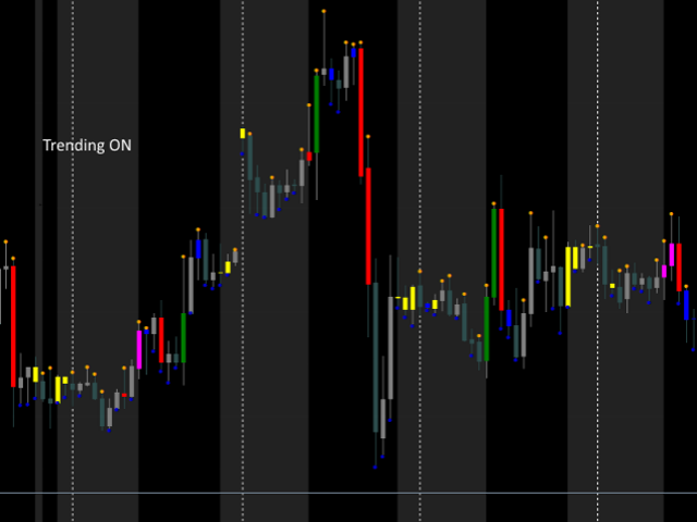 Buy the 'VSAs Candle Color Signal' Technical Indicator for
