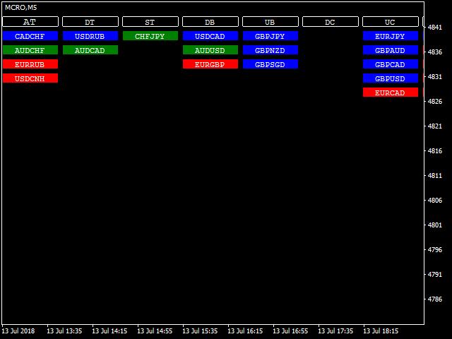 Chart Patterns Dashboard Free Version
