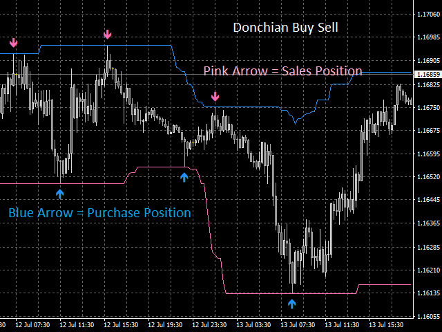 Donchian Buy Sell