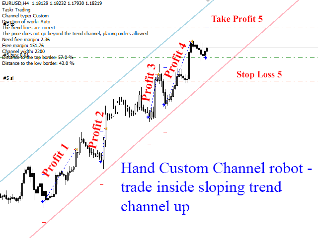 Hand Custom Channel