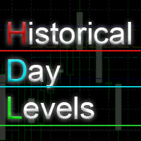 Historical Day Levels