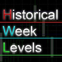 Historical Week Levels