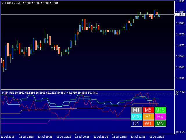Multi Time Frame RSI Indicator