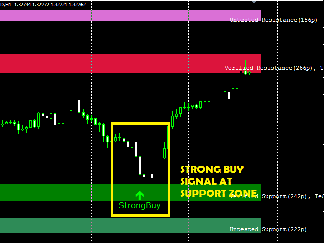 The Only Guide to Nitro+ Forex Mt4 Indicator Free Download