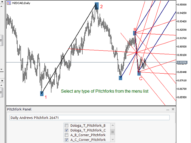 Download mt4 pitchfork indicator